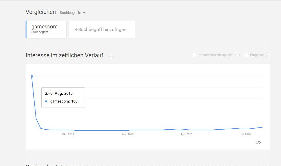 gamescom google trends