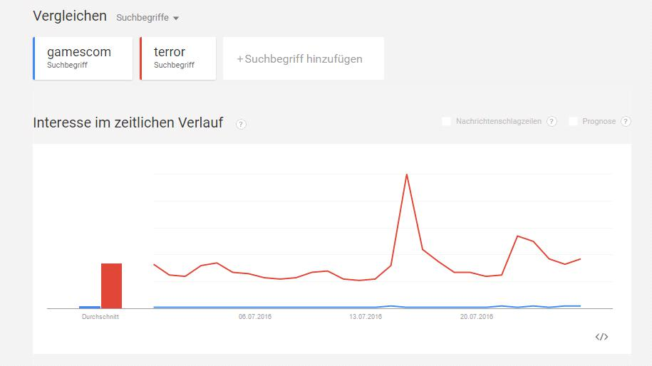 gamescom terror google trendvergleich