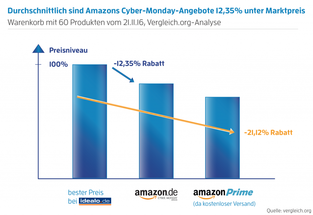 Die Ersparnisse am Amazon Cyber Monday