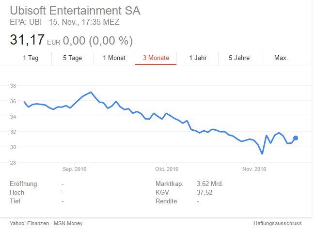 Ubisoft Aktienkurs in der Talfahrt
